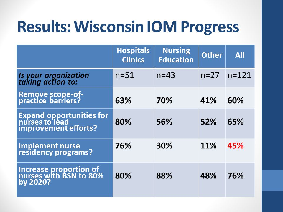 Results: Wisconsin IOM Progress Hospitals Clinics Nursing Education Other All Is your organization taking action to: n=51n=43n=27n=121 Remove scope-of