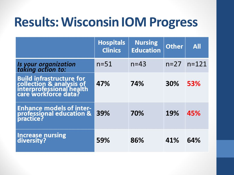 Results: Wisconsin IOM Progress Hospitals Clinics Nursing Education Other All Is your organization taking action to: n=51n=43n=27n=121 Build infrastru