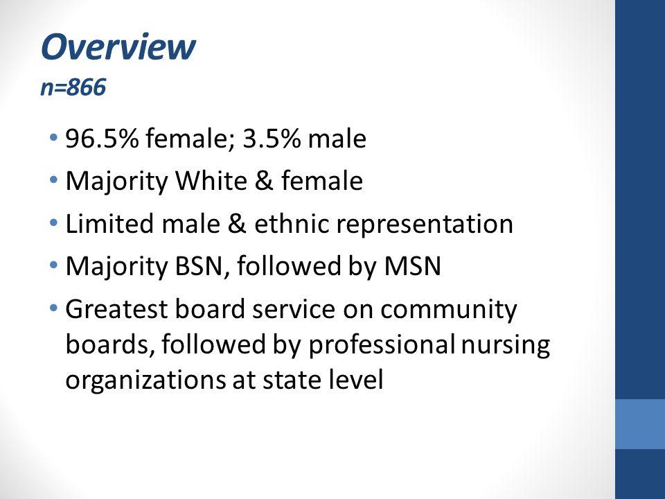 Overview n=866 96.5% female; 3.5% male Majority White & female Limited male & ethnic representation Majority BSN, followed by MSN Greatest board servi