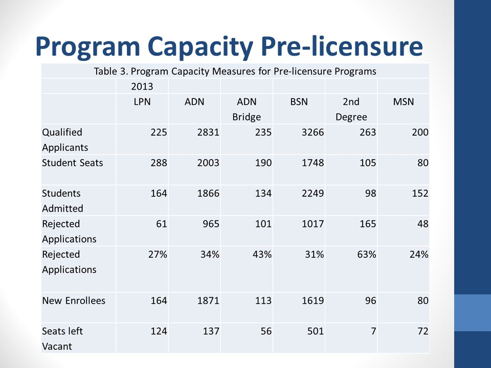 Program Capacity Pre-licensure