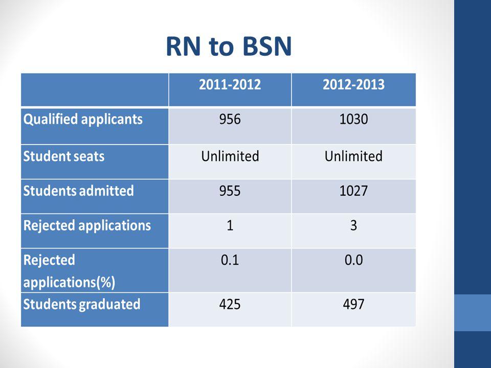 RN to BSN