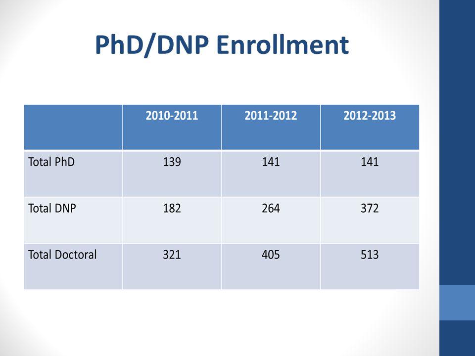 PhD/DNP Enrollment
