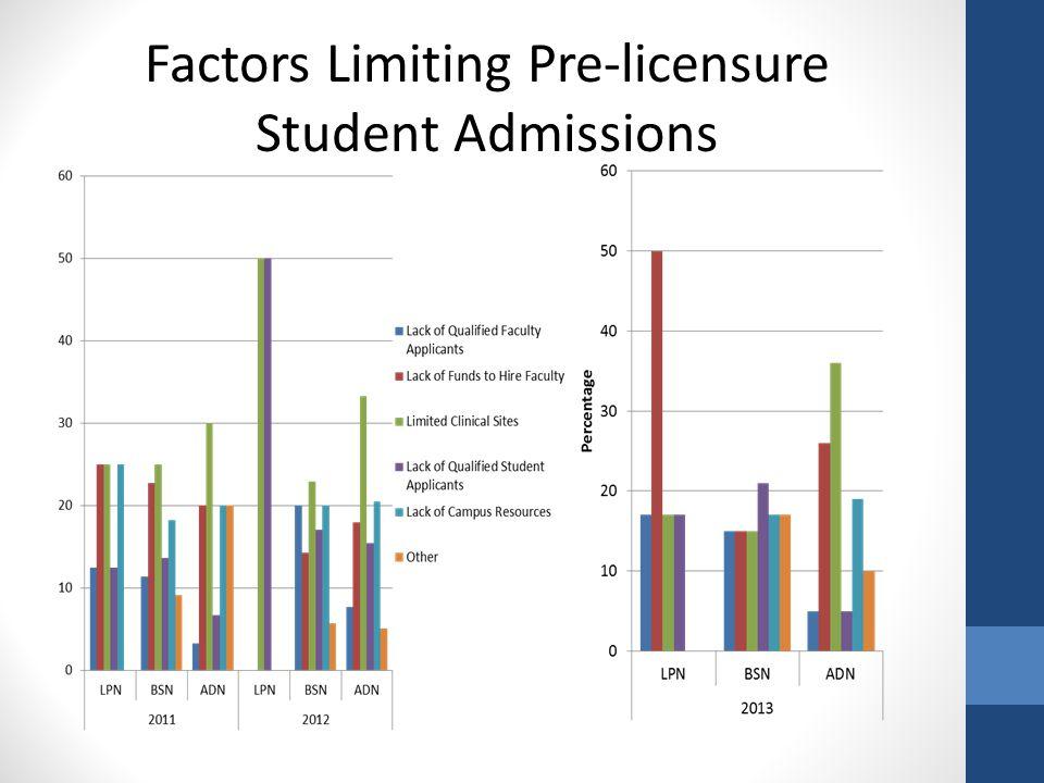 Factors Limiting Pre-licensure Student Admissions