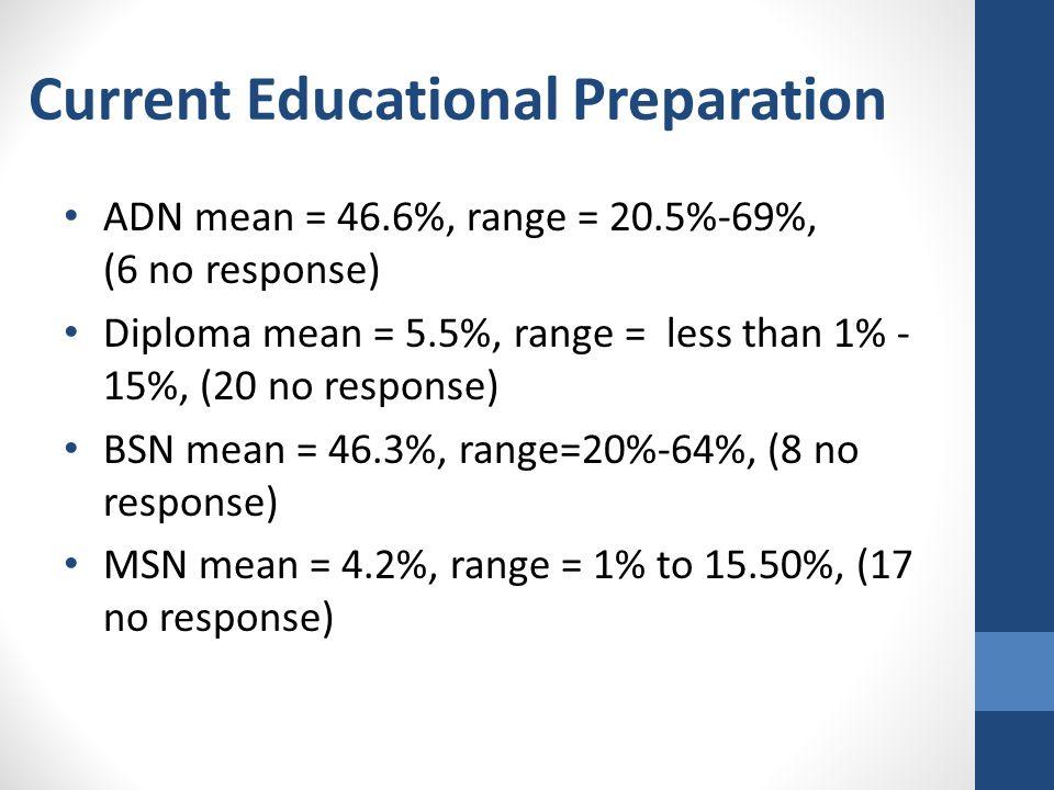 Current Educational Preparation ADN mean = 46.6%, range = 20.5%-69%, (6 no response) Diploma mean = 5.5%, range = less than 1% - 15%, (20 no response) BSN mean = 46.3%, range=20%-64%, (8 no response) MSN mean = 4.2%, range = 1% to 15.50%, (17 no response)