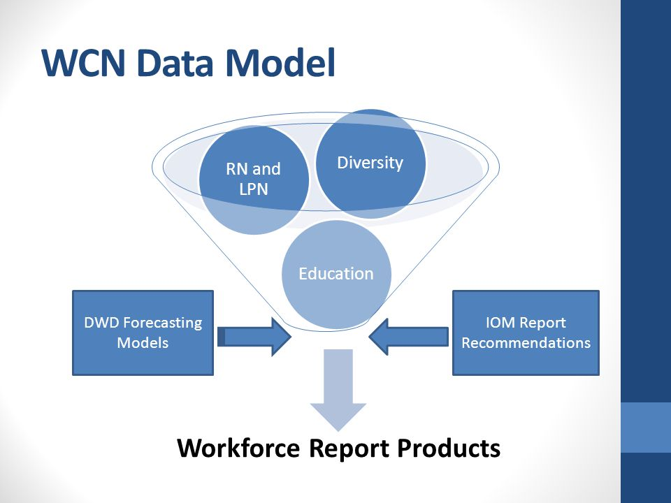 WCN Data Model Workforce Report Products Education RN and LPN Diversity DWD Forecasting Models IOM Report Recommendations