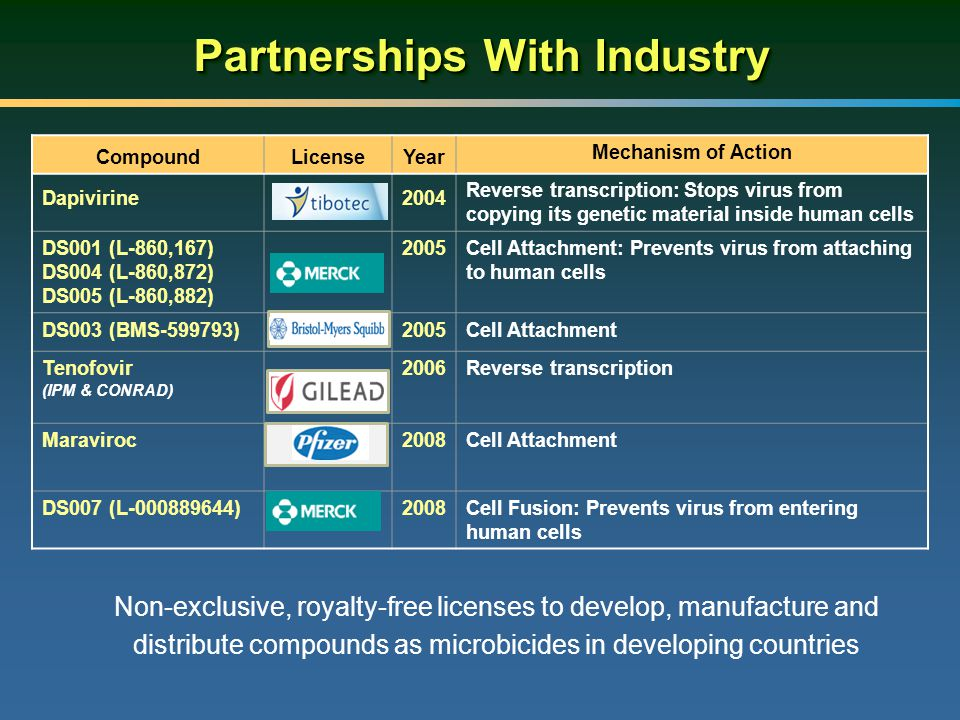 Partnerships With Industry Non-exclusive, royalty-free licenses to develop, manufacture and distribute compounds as microbicides in developing countries CompoundLicenseYear Mechanism of Action DapivirineTibotec2004 Reverse transcription: Stops virus from copying its genetic material inside human cells DS001 (L-860,167) DS004 (L-860,872) DS005 (L-860,882) Merck 2005Cell Attachment: Prevents virus from attaching to human cells DS003 (BMS-599793)BMS2005Cell Attachment Tenofovir (IPM & CONRAD) Gilead 2006Reverse transcription MaravirocPfizer2008Cell Attachment DS007 (L-000889644)Merck2008Cell Fusion: Prevents virus from entering human cells