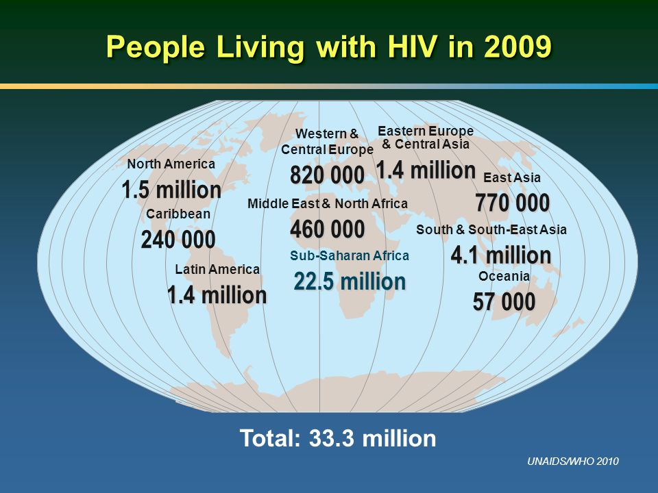 People Living with HIV in 2009 Total: 33.3 million UNAIDS/WHO 2010 Western & Central Europe 820 000 Middle East & North Africa 460 000 Sub-Saharan Africa 22.5 million Eastern Europe & Central Asia 1.4 million South & South-East Asia 4.1 million Oceania 57 000 North America 1.5 million Latin America 1.4 million East Asia 770 000 Caribbean 240 000