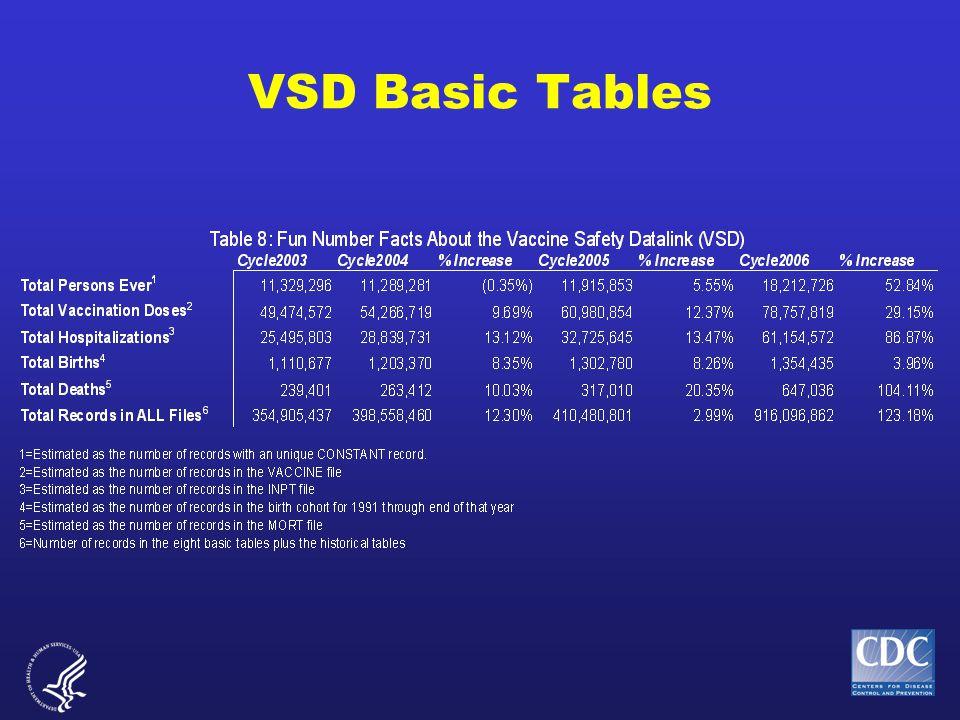 VSD Basic Tables