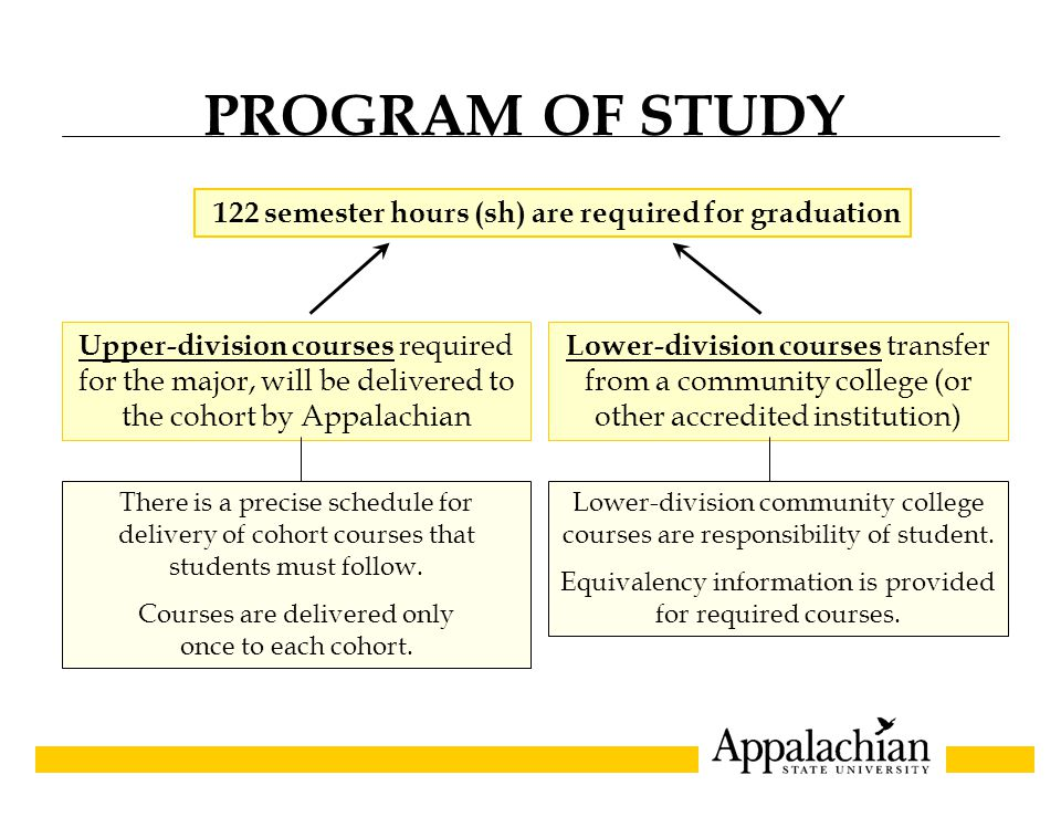PROFESSIONAL CORE CURRICULUM CI/SPE 2800Teachers, Schools, and Learners PSY 3000Educational Psychology FDN 3800Foundations of American Education CI/FDN 3850Literacy, Technology, and Instruction SPE 4900Student Teaching (full-time semester) (12 semester hours.