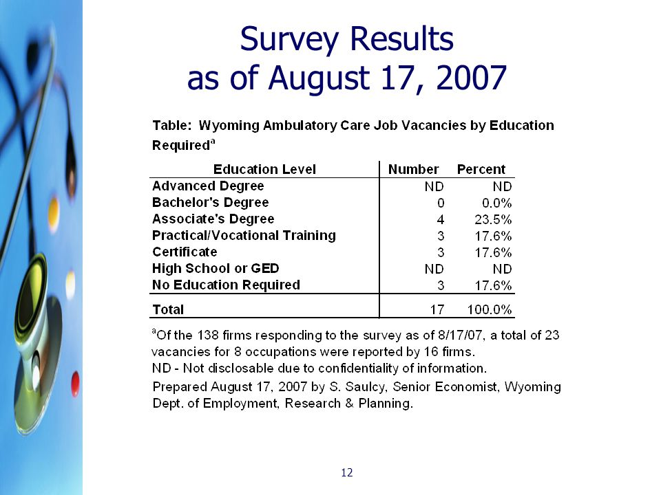 12 Survey Results as of August 17, 2007