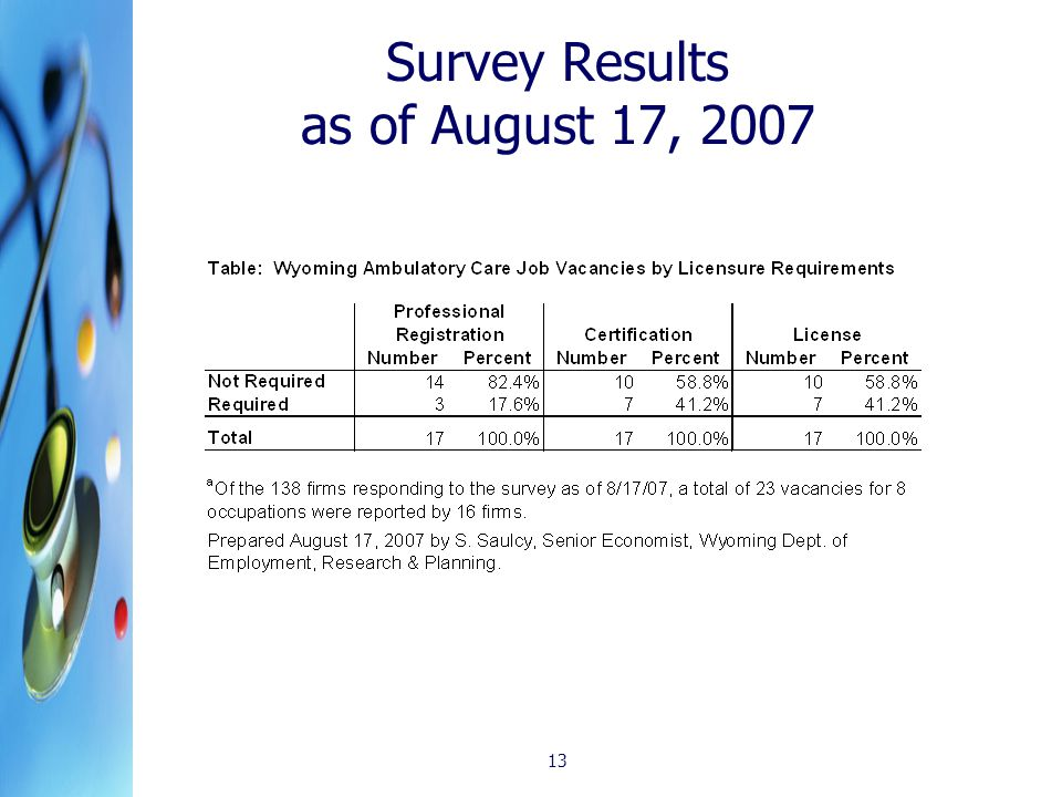 13 Survey Results as of August 17, 2007
