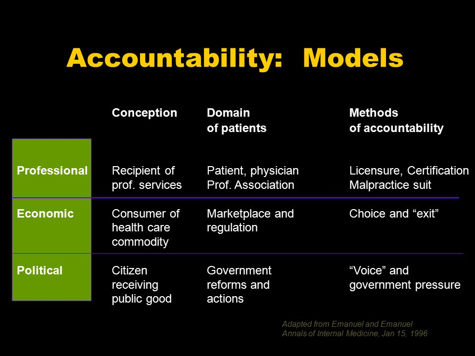 Accountability: Models ConceptionDomain Methods of patientsof accountability ProfessionalRecipient ofPatient, physicianLicensure, Certification prof.