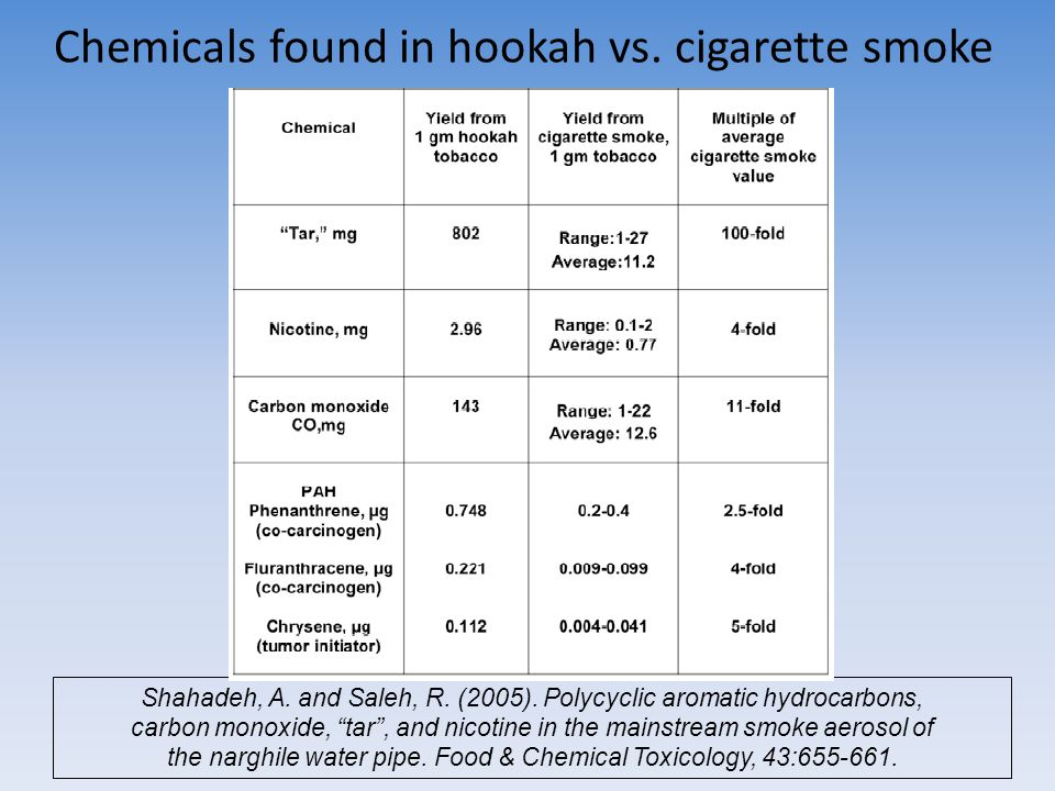 """Chemicals found in hookah vs. cigarette smoke Shahadeh, A. and Saleh, R. (2005). Polycyclic aromatic hydrocarbons, carbon monoxide, """"tar"""", and nicotin"""