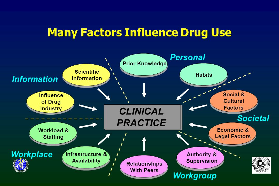 CLINICAL PRACTICE Prior Knowledge Habits Scientific Information Relationships With Peers Influence of Drug Industry Workload & Staffing Infrastructure & Availability Authority & Supervision Societal Information Personal Workplace Workgroup Social & Cultural Factors Economic & Legal Factors Many Factors Influence Drug Use