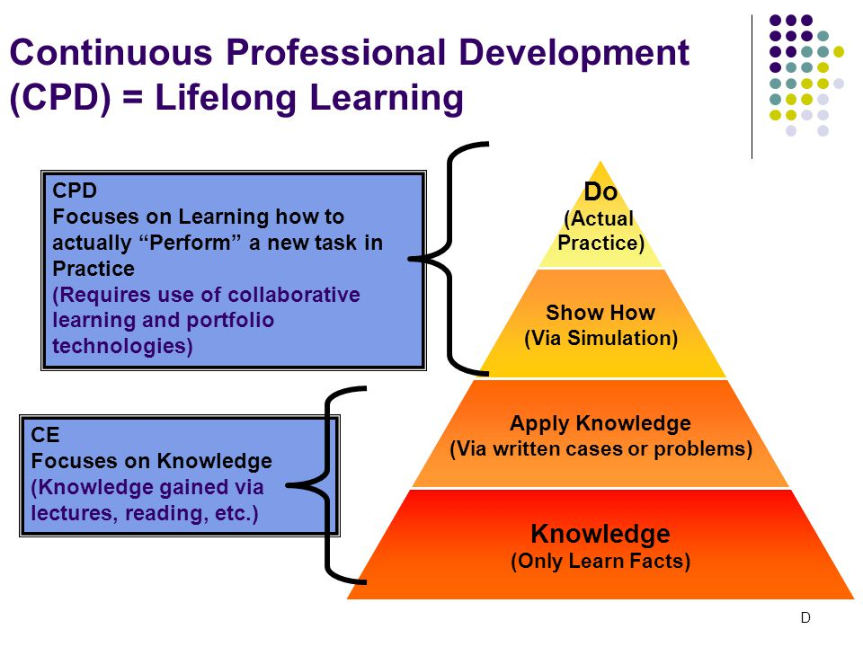 Continuous Professional Development (CPD) = Lifelong Learning Do (Actual Practice) Show How (Via Simulation) Apply Knowledge (Via written cases or problems) Knowledge (Only Learn Facts) CE Focuses on Knowledge (Knowledge gained via lectures, reading, etc.) CPD Focuses on Learning how to actually Perform a new task in Practice (Requires use of collaborative learning and portfolio technologies) D