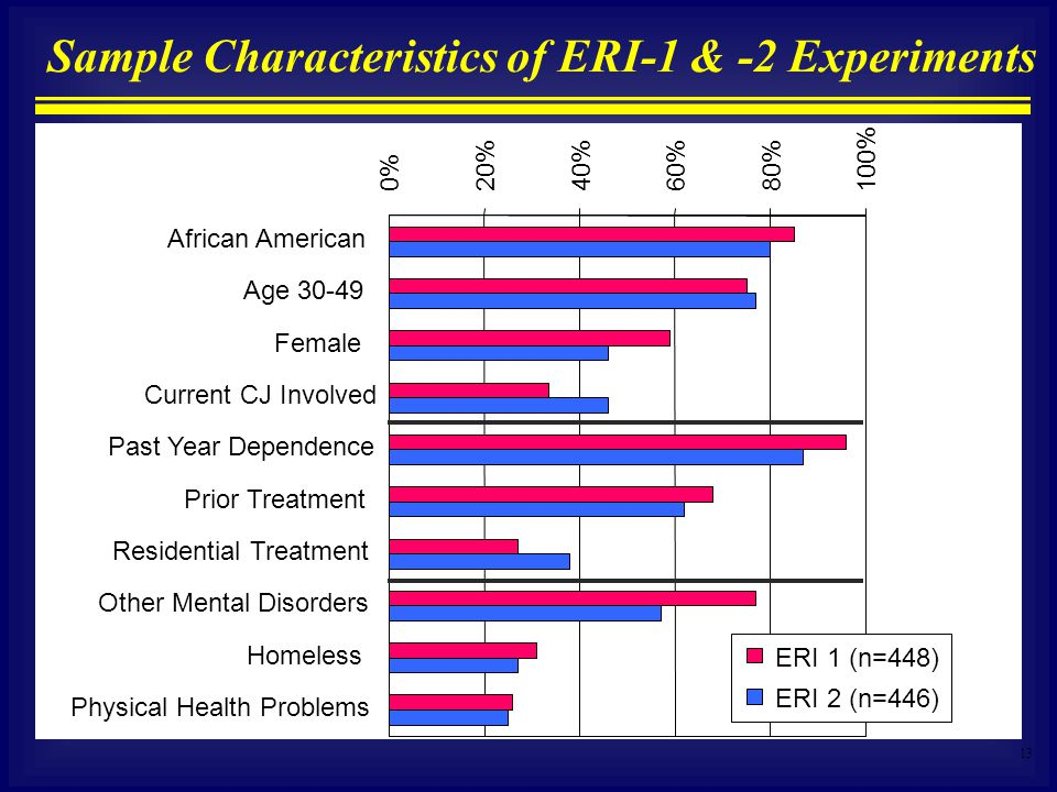 13 Sample Characteristics of ERI-1 & -2 Experiments 0% 20%40%60%80% 100% African American Age 30-49 Female Current CJ Involved Past Year Dependence Pr