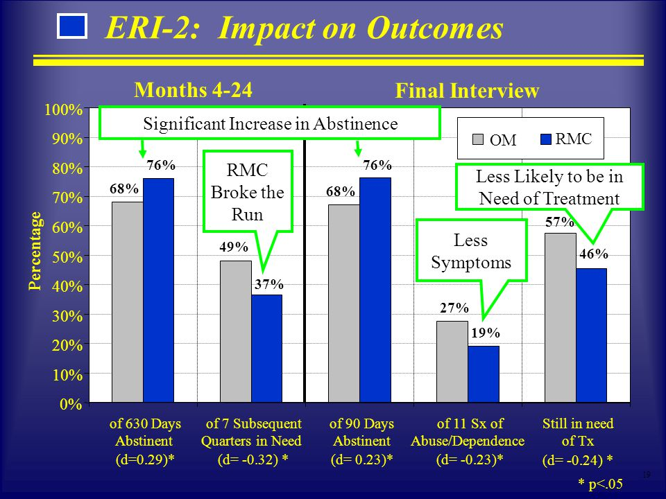 19 ERI-2: Impact on Outcomes 0% 10% 20% 30% 40% 50% 60% 70% 80% 90% 100% of 630 Days Abstinent (d=0.29)* of 7 Subsequent Quarters in Need (d= -0.32) *