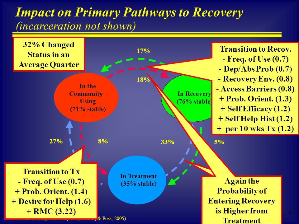 20 Source: ERI experiments (Scott, Dennis, & Foss, 2005) Impact on Primary Pathways to Recovery (incarceration not shown) In the Communityy Using (71%