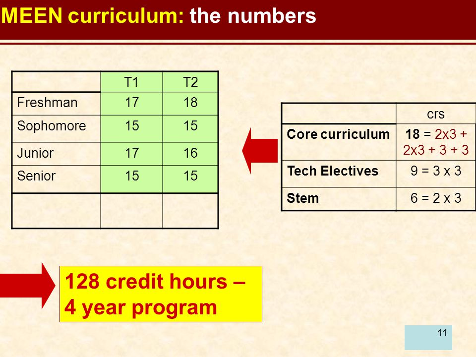 11 MEEN curriculum: the numbers T1T2 Freshman1718 Sophomore15 Junior1716 Senior15 128 credit hours – 4 year program crs Core curriculum18 = 2x3 + 2x3 + 3 + 3 Tech Electives9 = 3 x 3 Stem6 = 2 x 3