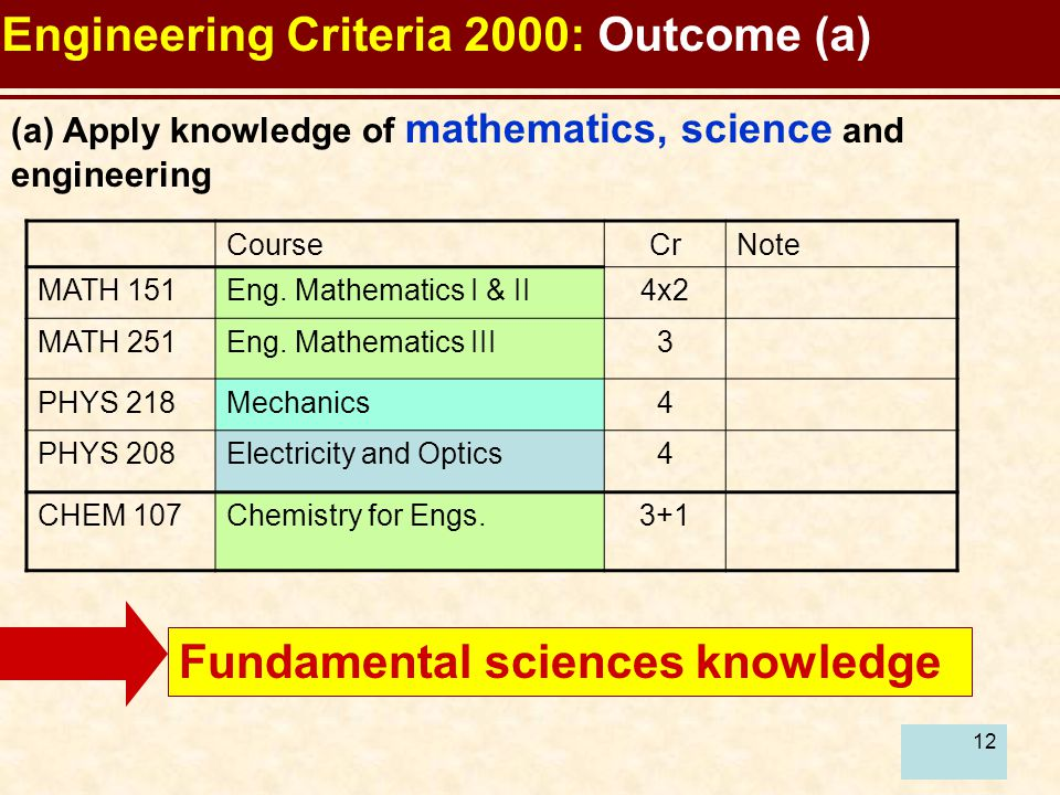 12 Engineering Criteria 2000: Outcome (a) (a) Apply knowledge of mathematics, science and engineering CourseCrNote MATH 151Eng.