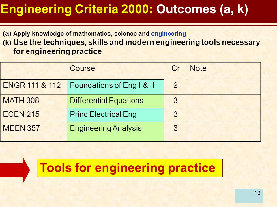 13 Engineering Criteria 2000: Outcomes (a, k) CourseCrNote ENGR 111 & 112Foundations of Eng I & II2 MATH 308Differential Equations3 ECEN 215Princ Electrical Eng3 MEEN 357Engineering Analysis3 (a) Apply knowledge of mathematics, science and engineering (k) Use the techniques, skills and modern engineering tools necessary for engineering practice Tools for engineering practice