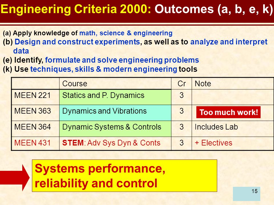15 Engineering Criteria 2000: Outcomes (a, b, e, k) (a) Apply knowledge of math, science & engineering (b) Design and construct experiments, as well as to analyze and interpret data (e) Identify, formulate and solve engineering problems (k) Use techniques, skills & modern engineering tools CourseCrNote MEEN 221Statics and P.