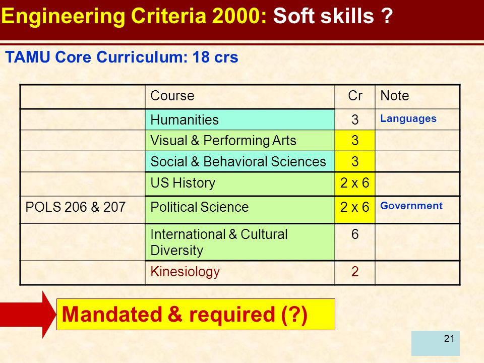 21 TAMU Core Curriculum: 18 crs Mandated & required ( ) CourseCrNote Humanities3 Languages Visual & Performing Arts3 Social & Behavioral Sciences3 US History2 x 6 POLS 206 & 207Political Science2 x 6 Government International & Cultural Diversity 6 Kinesiology2 Engineering Criteria 2000: Soft skills