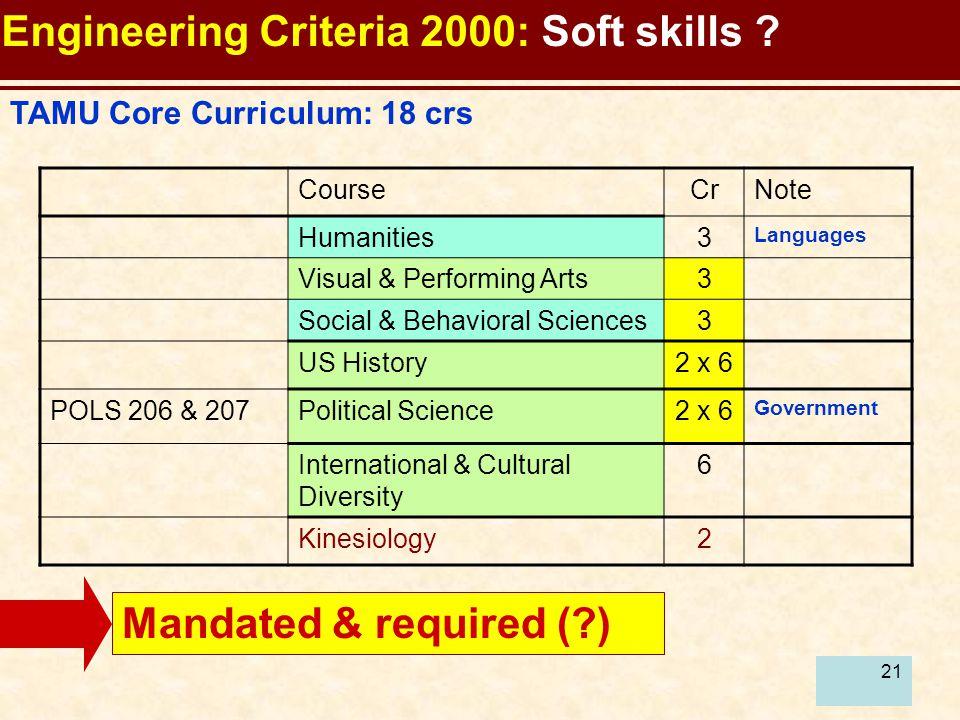 21 TAMU Core Curriculum: 18 crs Mandated & required (?) CourseCrNote Humanities3 Languages Visual & Performing Arts3 Social & Behavioral Sciences3 US