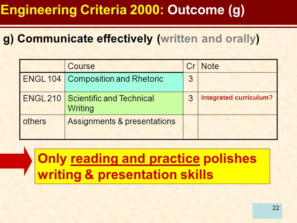 22 Engineering Criteria 2000: Outcome (g) Only reading and practice polishes writing & presentation skills g) Communicate effectively (written and ora