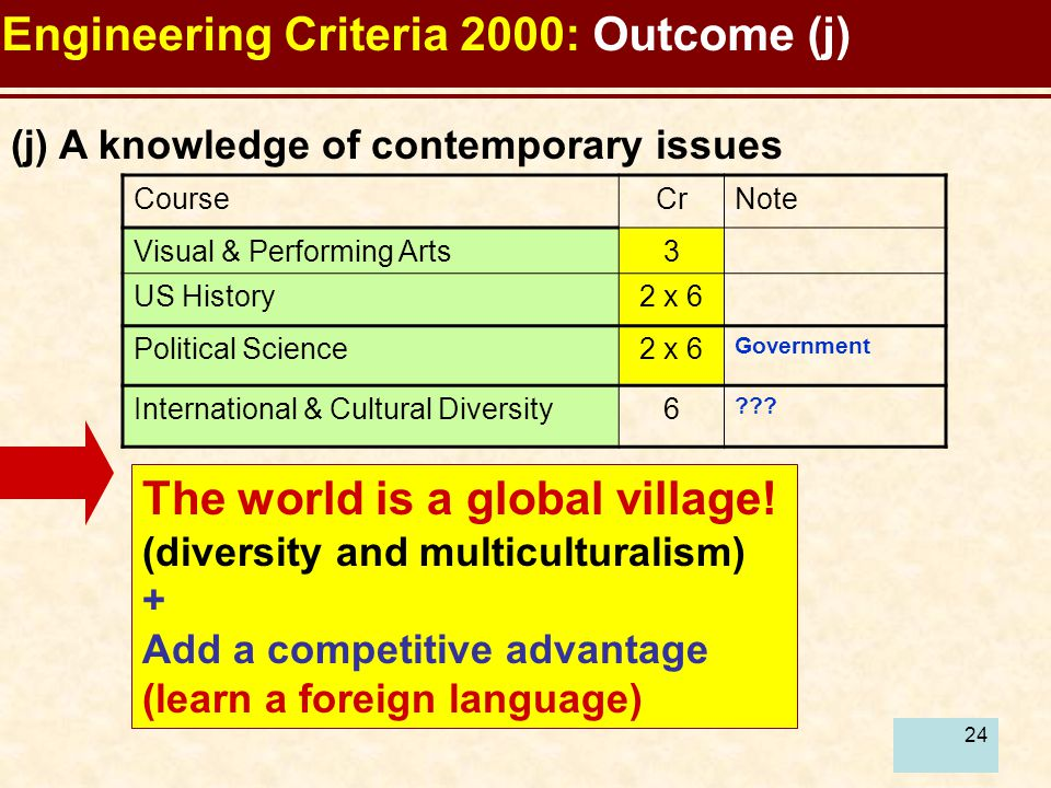 24 Engineering Criteria 2000: Outcome (j) The world is a global village! (diversity and multiculturalism) + Add a competitive advantage (learn a forei