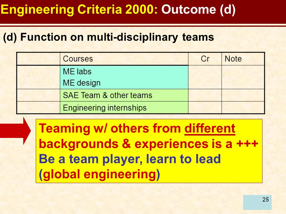 25 Engineering Criteria 2000: Outcome (d) Teaming w/ others from different backgrounds & experiences is a +++ Be a team player, learn to lead (global engineering) (d) Function on multi-disciplinary teams CoursesCrNote ME labs ME design SAE Team & other teams Engineering internships