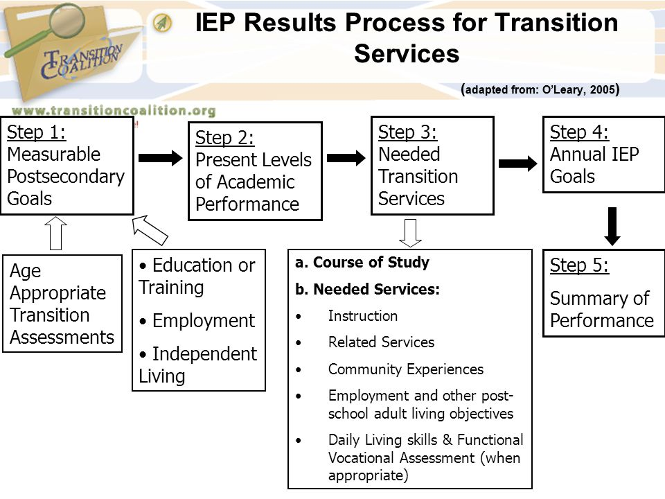IEP Results Process for Transition Services ( adapted from: O'Leary, 2005 ) Step 1: Measurable Postsecondary Goals Step 2: Present Levels of Academic