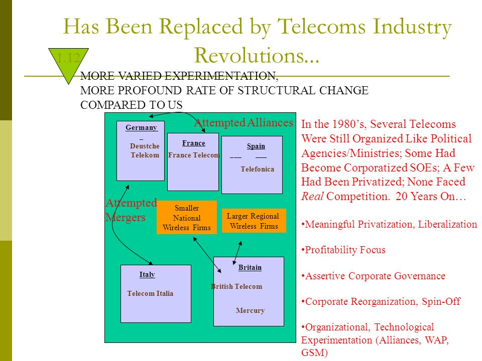 Has Been Replaced by Telecoms Industry Revolutions...
