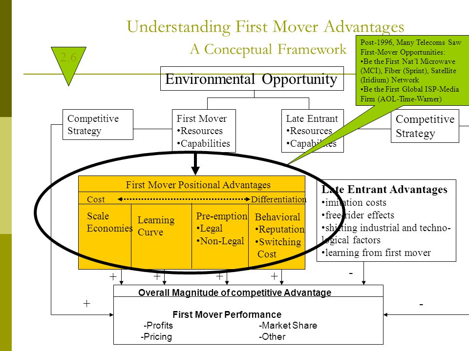 Environmental Opportunity First Mover Resources Capabilities Competitive Strategy Late Entrant Resources Capabilites Competitive Strategy First Mover Positional Advantages CostDifferentiation Learning Curve Behavioral Reputation Switching Cost Scale Economies Pre-emption Legal Non-Legal Late Entrant Advantages imitation costs free-rider effects shifting industrial and techno- logical factors learning from first mover Overall Magnitude of competitive Advantage First Mover Performance -Profits-Market Share -Pricing-Other + +++ - +- Understanding First Mover Advantages A Conceptual Framework 2.6 Post-1996, Many Telecoms Saw First-Mover Opportunities: Be the First Nat'l Microwave (MCI), Fiber (Sprint), Satellite (Iridium) Network Be the First Global ISP-Media Firm (AOL-Time-Warner)
