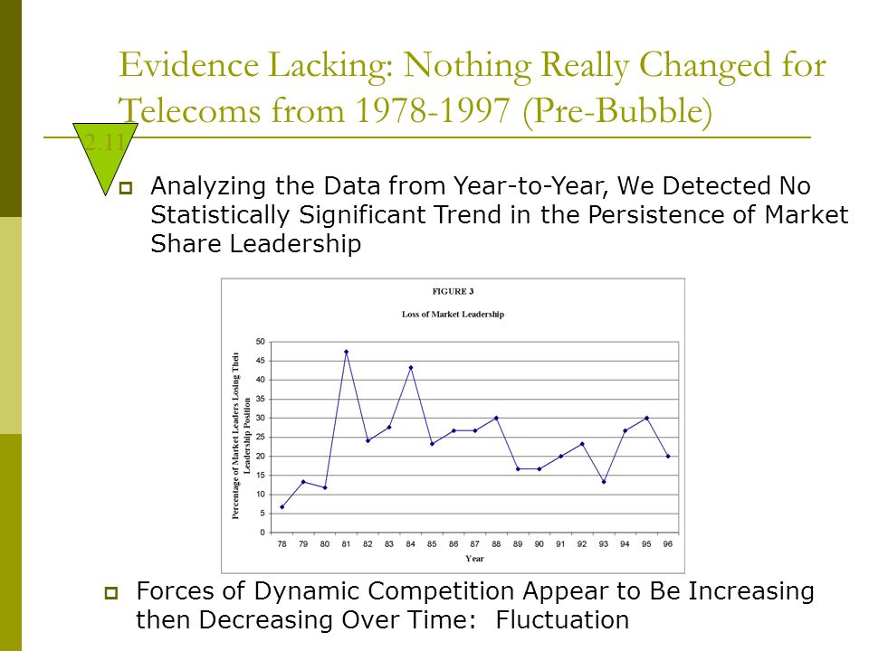 Evidence Lacking: Nothing Really Changed for Telecoms from 1978-1997 (Pre-Bubble)  Analyzing the Data from Year-to-Year, We Detected No Statistically Significant Trend in the Persistence of Market Share Leadership  Forces of Dynamic Competition Appear to Be Increasing then Decreasing Over Time: Fluctuation 2.11
