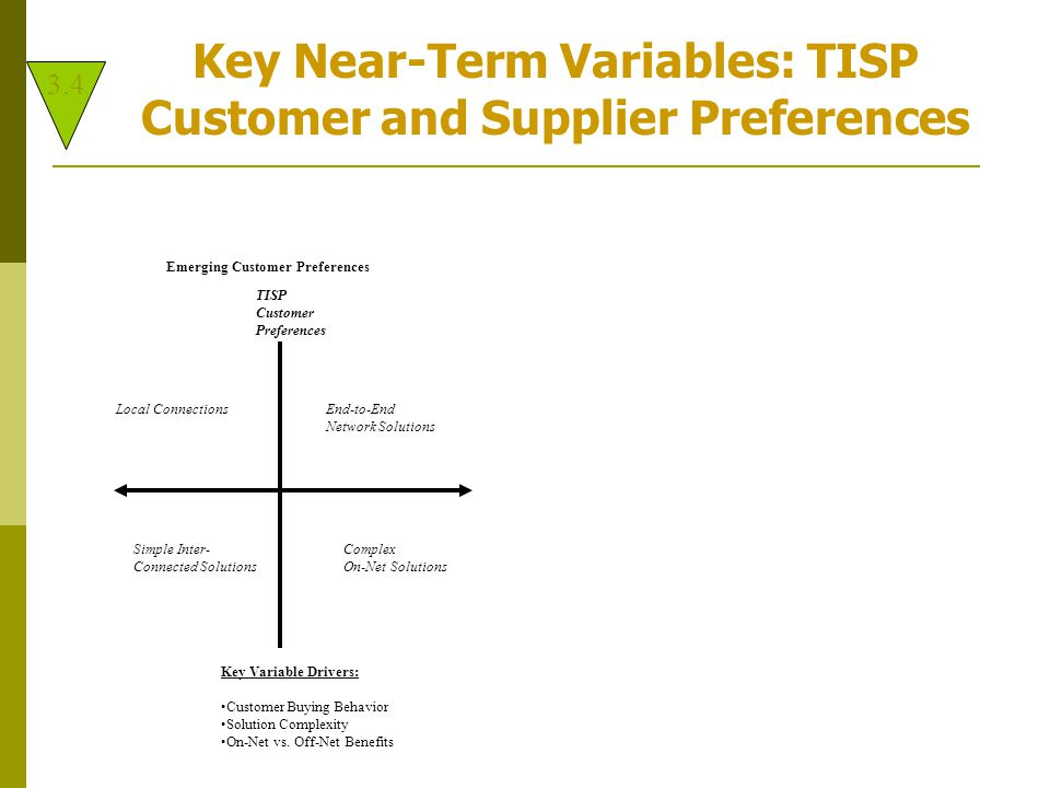 Emerging Customer Preferences TISP Customer Preferences Local ConnectionsEnd-to-End Network Solutions Simple Inter-Complex Connected SolutionsOn-Net Solutions Key Variable Drivers: Customer Buying Behavior Solution Complexity On-Net vs.