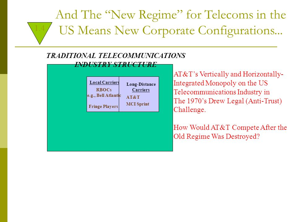 /AT&T Enron Excel MediaOne MCI-Worldcom Zephyr Cisco Lucent Bell Atlantic/GTE/Verizon RCN Sprint Disney Fox CBS AOL-Time-Warner Qwest Level3 Motorola Microsoft Williams DIGISPACE BOOM AND BUST Creative Destruction or Just Destruction in the US...
