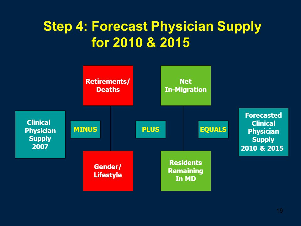 19 Step 4: Forecast Physician Supply for 2010 & 2015 Clinical Physician Supply 2007 Retirements/ Deaths Gender/ Lifestyle Net In-Migration Residents R