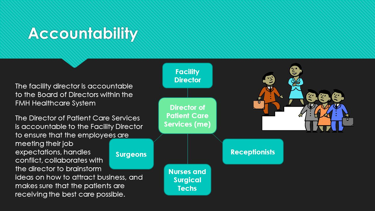 Accountability Facility Director Director of Patient Care Services (me) Surgeons Nurses and Surgical Techs Receptionists The facility director is acco