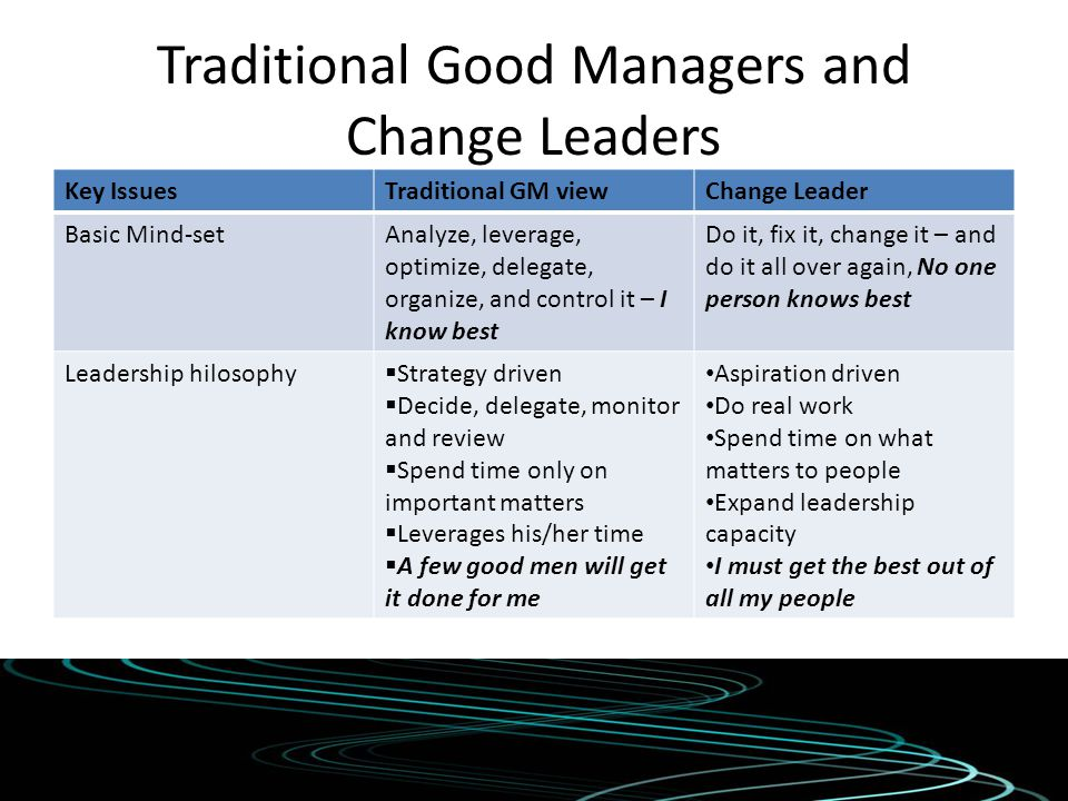Traditional Good Managers and Change Leaders Key IssuesTraditional GM viewChange Leader Basic Mind-setAnalyze, leverage, optimize, delegate, organize,