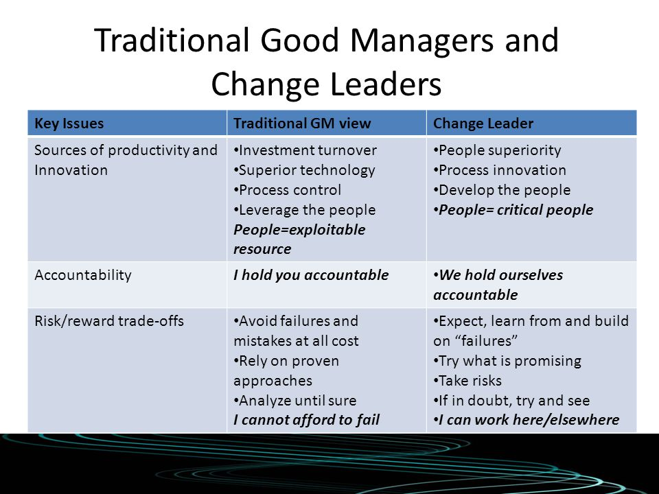 Traditional Good Managers and Change Leaders Key IssuesTraditional GM viewChange Leader Sources of productivity and Innovation Investment turnover Sup