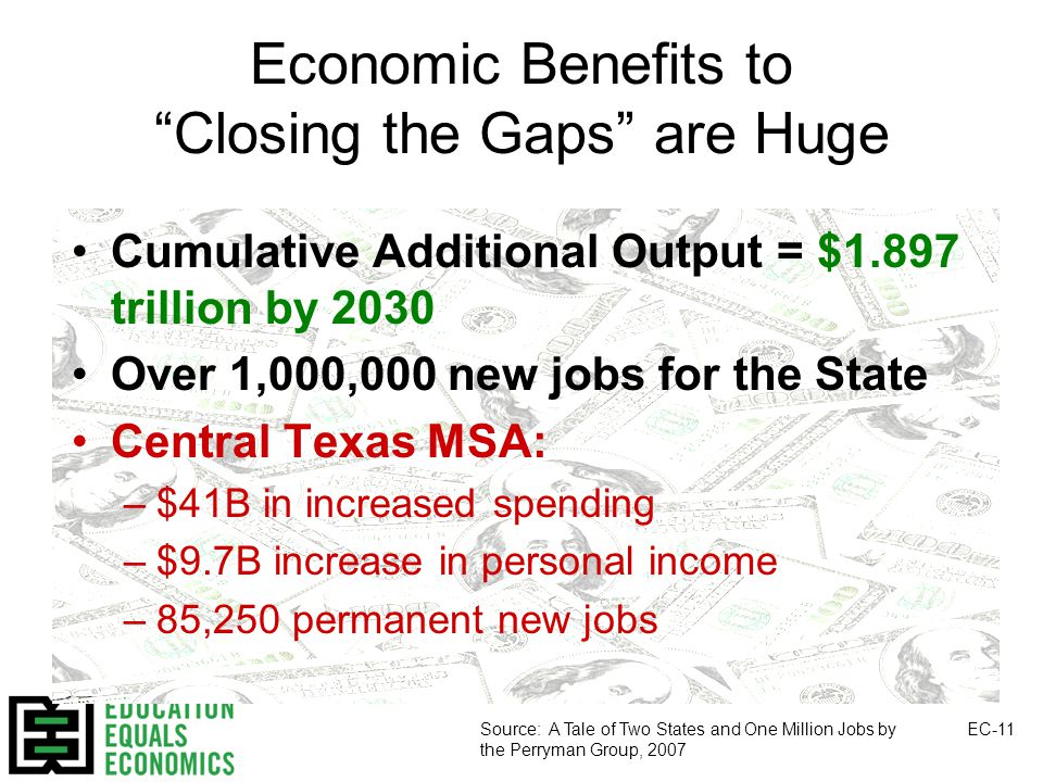 Economic Benefits to Closing the Gaps are Huge Cumulative Additional Output = $1.897 trillion by 2030 Over 1,000,000 new jobs for the State Central Texas MSA: –$41B in increased spending –$9.7B increase in personal income –85,250 permanent new jobs Source: A Tale of Two States and One Million Jobs by the Perryman Group, 2007 EC-11