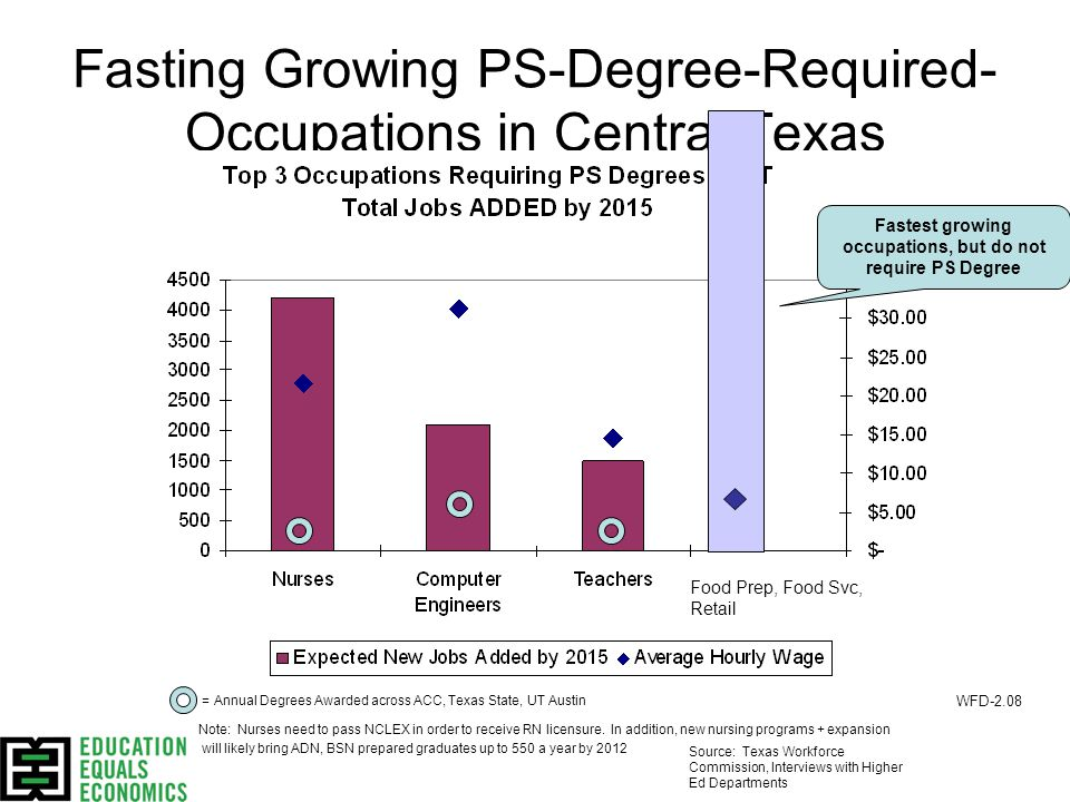 Fasting Growing PS-Degree-Required- Occupations in Central Texas Food Prep, Food Svc, Retail Source: TWC & Sustainability Indicators Project = Annual Degrees Awarded across ACC, Texas State, UT Austin Note: Nurses need to pass NCLEX in order to receive RN licensure.