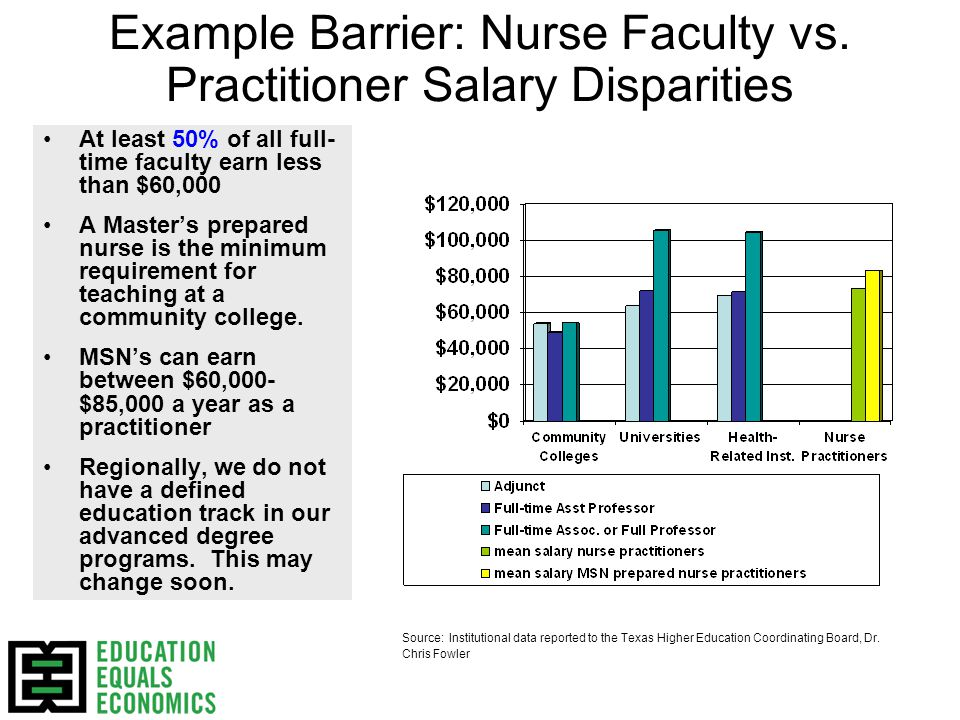 Example Barrier: Nurse Faculty vs.