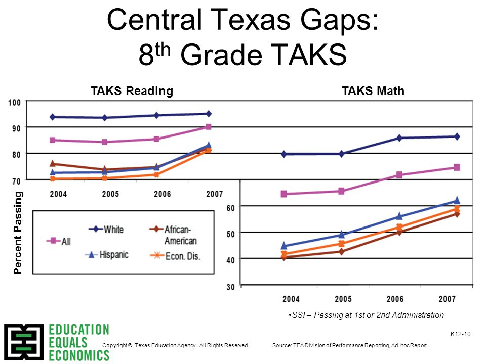Central Texas Gaps: 8 th Grade TAKS TAKS ReadingTAKS Math Source: TEA Division of Performance Reporting, Ad-hoc Report K12-10 Copyright ©.