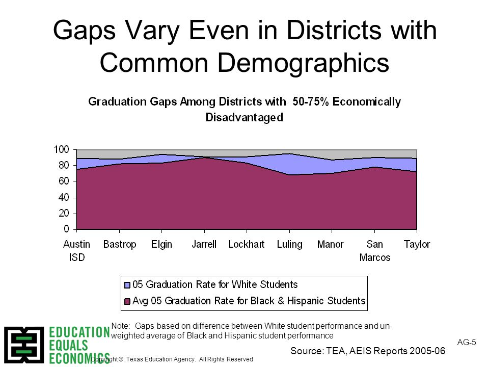 Source: TEA, AEIS Reports 2005-06 Gaps Vary Even in Districts with Common Demographics AG-5 Note: Gaps based on difference between White student performance and un- weighted average of Black and Hispanic student performance Copyright ©.