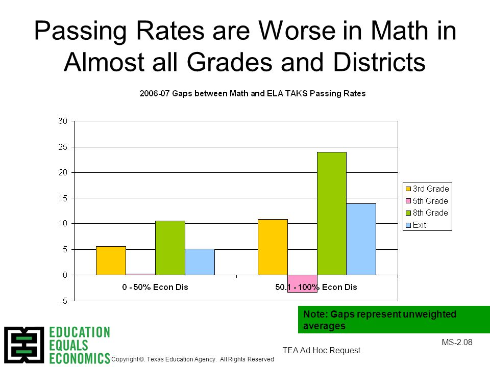 TEA Ad Hoc Request Passing Rates are Worse in Math in Almost all Grades and Districts MS-2.08 Copyright ©.