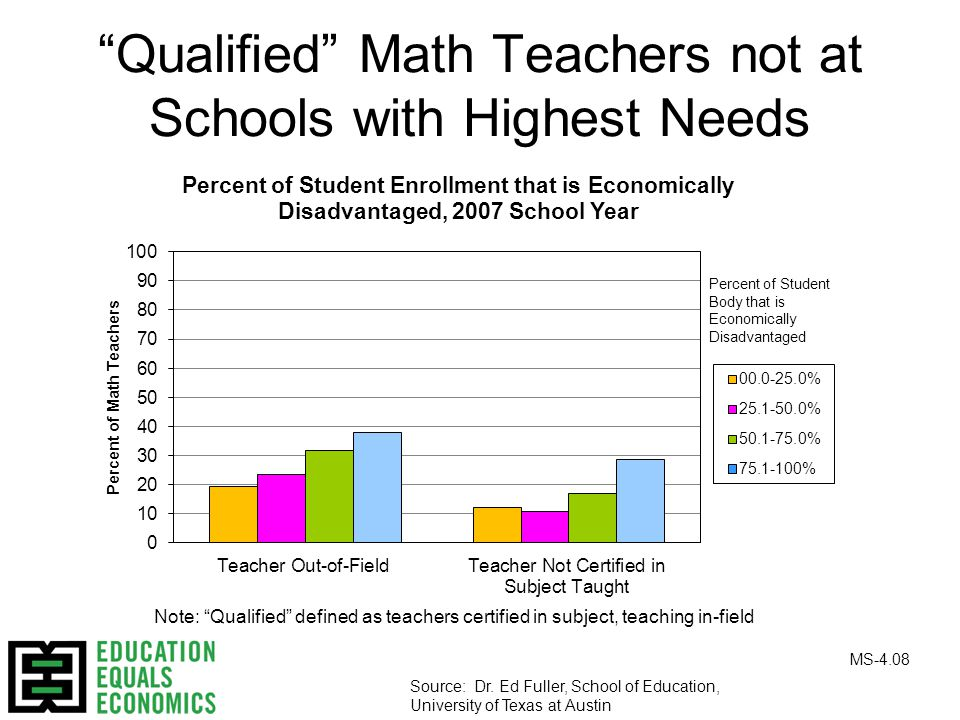 Qualified Math Teachers not at Schools with Highest Needs Note: Qualified defined as teachers certified in subject, teaching in-field Source: Dr.