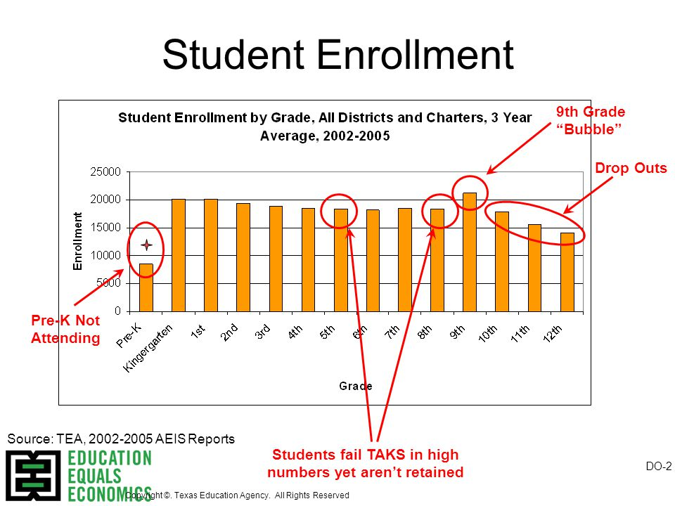 Student Enrollment Drop Outs 9th Grade Bubble Source: TEA, 2002-2005 AEIS Reports Pre-K Not Attending Students fail TAKS in high numbers yet aren't retained DO-2 Copyright ©.
