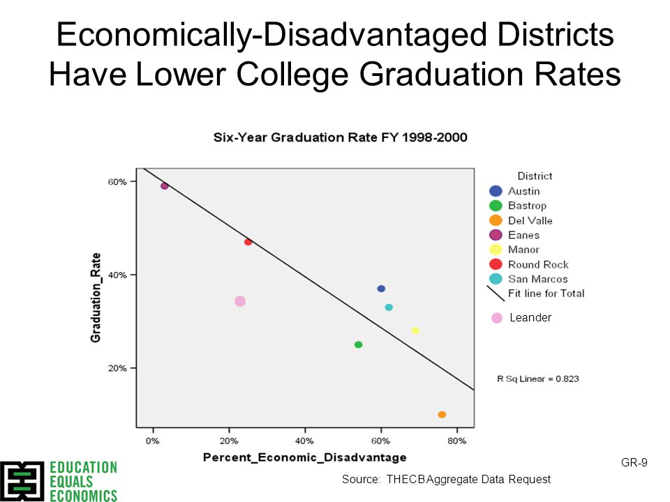 Economically-Disadvantaged Districts Have Lower College Graduation Rates Source: THECB Aggregate Data Request GR-9 Leander